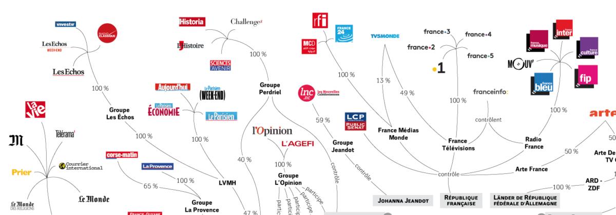 Le « pouvoir » des actionnaires de médias : Enjeux épistémologiques et méthodologiques